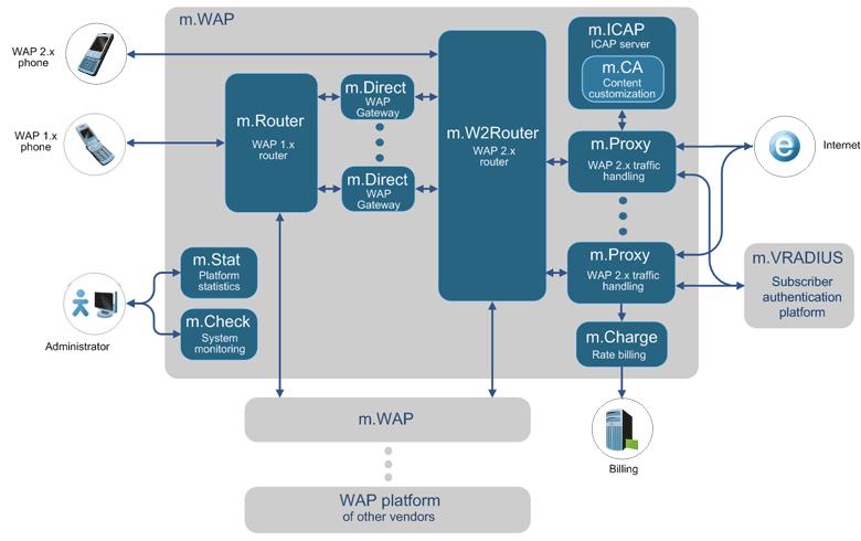 WAP Gateway role in MMS